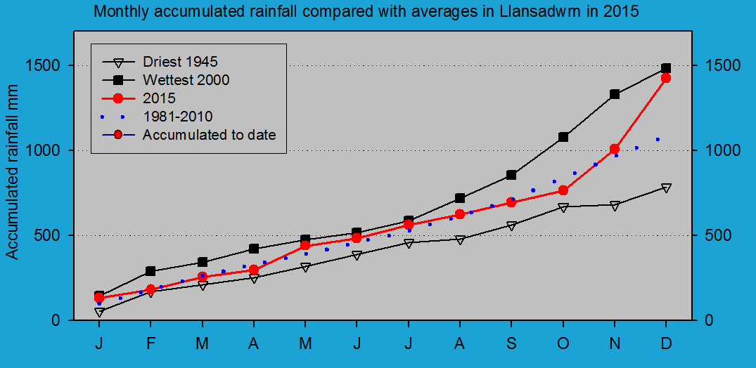 Accumulated monthly rainfall at Llansadwrn (Anglesey): © 2015 D.Perkins.