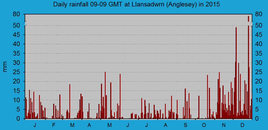 Daily rainfall at Llansadwrn (Anglesey): © 2015 D.Perkins.