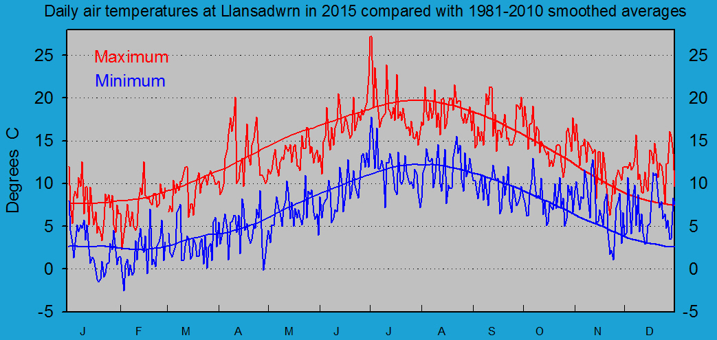 Daily maximum and minimum temperatures at Llansadwrn (Anglesey): © 2015 D.Perkins.