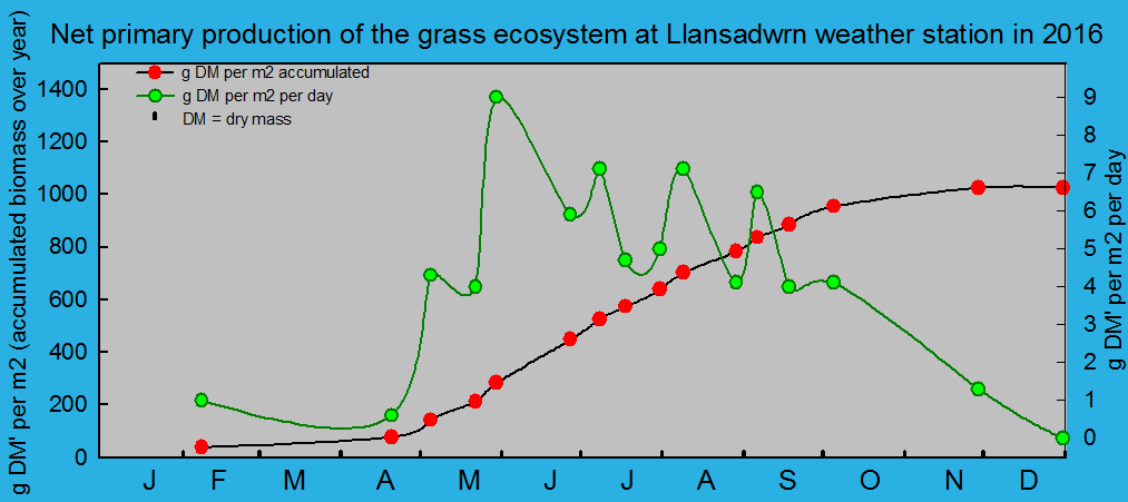 Net primary production and growth of the grass ecosystem at Llansadwrn weather station:  © 2016 D.Perkins.