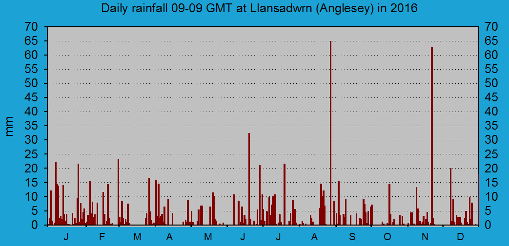 Daily rainfall at Llansadwrn (Anglesey): © 2016 D.Perkins.