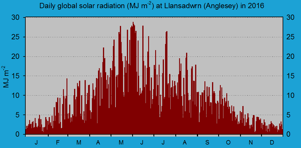 Daily solar radiation in Llansadwrn (midnight to midnight): © 2016 D.Perkins.